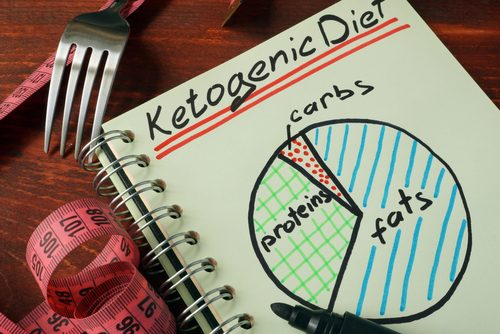 Cancer Blog Louise DeCelis, Naturopath has recommended she go on the Keto Diet plus Read Meat